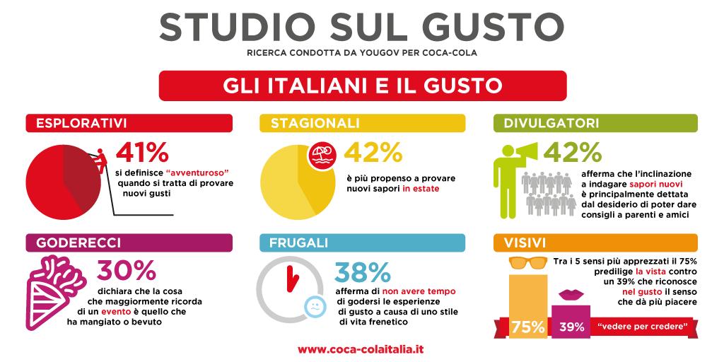 Cibo: cosa piace agli Italiani (e agli Europei)